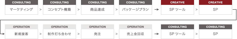 オペレーションコントラクト(運営支援)